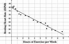 Line Of Best Fit Graph Scatter Plots Read Statistics Ck 12 Foundation