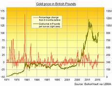 Gold Sterling Chart Gold Price Breaks Multi Year Highs Vs Dollar Euro Pound