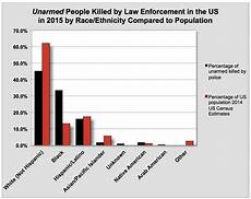 Race Killed By Police 2016 Chart Police Killing Of Blacks Data For 2015 2016 2017