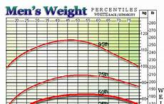 Average Weight To Height Chart Index Of Height And Weight Charts Moose And Doc