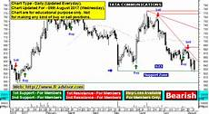 Tata Steel Share Price Today Chart Tata Communications Share Price Forecast And Support