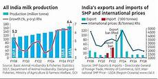 Amul Size Chart India Must Milk Its Dairy Opportunity The Financial Express