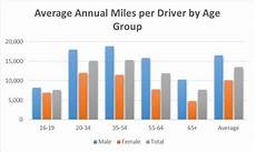 The Average American Drives This Much Each Year How Do