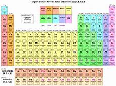Table Of Elements Chart Periodic Tables Of The Elements In American English