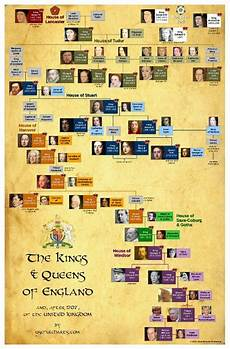 British Monarchy Chart British Monarchy Yes Not Necessarily What It Is Now But