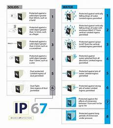 Ingress Protection Chart What S An Ip Rating Pss Distributors