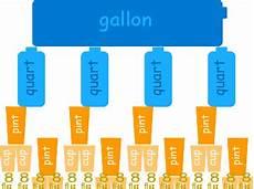 Gallon Quart Pint Cup Chart Us Standard Volume