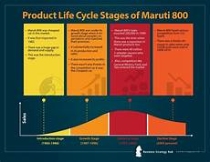 Product Life Cycle Examples Product Life Cycle Stages For Strategic Success Managing