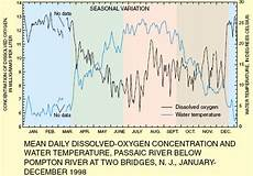 Dissolved Oxygen Temperature Chart Dissolved Oxygen From The Usgs Water Science School All