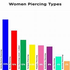 Belly Piercing Chart Statistics Of Body Piercings In The U S Bodyjewelry
