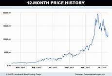Antimony Price Chart 2017 Ethereum Eth Price Prediction For 2018 2 500 Is Our
