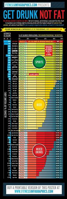 Alcohol Chart The Ultimate Alcohol Cheat Sheet