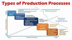 Production Process Types Of Production Systems Process Mass Flow Batch