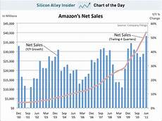 Amazon Sales Growth Chart Chart Of The Day Amazon Sales Growth Is At A 10 Year High
