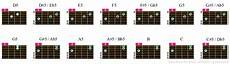 Electric Guitar Chords Pdf Guitar Power Chord Chart Online Chord Table