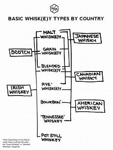 Types Of Whiskey Chart Whiskey For Beginners A Complete Overview Whiskey Muse