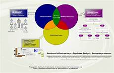 Business Infrastructure Definition Of Business Infrastructure