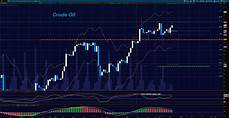 S P Futures Live Chart S Amp P 500 Futures Update Amp Trading Outlook September 19