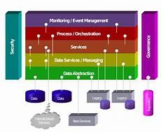 Service Oriented Person Definition File Soa Metamodel Svg Wikimedia Commons