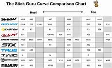 Easton Hockey Size Chart Equipment Stick Curve Chart Hfboards Nhl Message