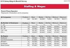 Example Of Salary Salary Wage Amp Benefit Benchmarking Fabricators
