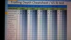 Trolling Line Depth Chart Muskiefirst Trolling Spreadsheet 187 General Discussion