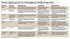 Emt Medications Chart Both Fire And Ambulance Crews Answer The Call In Southern
