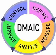 Six Sigma Dmaic Six Sigma In Pharmaceutical Manufacturing Industry
