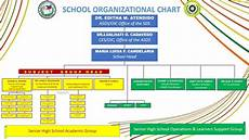 High School Hierarchy Chart School Organizational Chart
