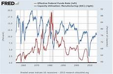 Us Federal Funds Rate Chart Federal Funds Rate Wikipedia