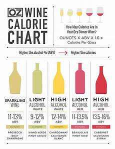 How Much Sugar In Alcoholic Drinks Chart Wine Calorie Chart Calorie Chart Wine Wine Tasting Party