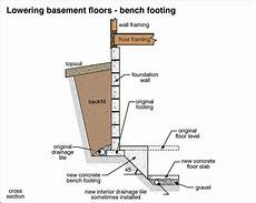 Basement Wall Footing Design Foundationexpertsblog Foundation Repair Crawl Space Dig