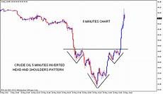 Inverted Head And Shoulders Chart Pattern Stock Market Chart Analysis Crude Oil Chart Analysis
