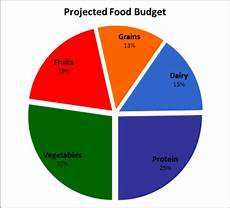 Meal Intake Percentage Chart Are Healthy Foods Really More Expensive Nutrition And