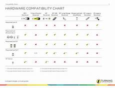 Spektrum Receiver Compatibility Chart Compatibility Charts For Eitt