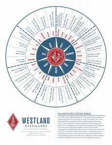 Malts Chart Whisky Flavor Maps And Charts Iladdie Whisky Nerd