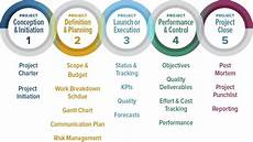 Define Project Management How To Manage A Project Team Effectively Good Practices