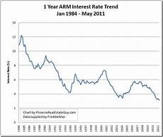 Prime Mortgage Rate Chart Historical Mortgage Rate Trend Charts Updated Through May
