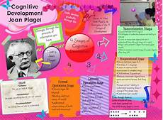 Jean Piaget Theory On Childhood Development Cognitive