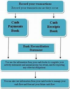 Cash Management Process Flow Chart Cash Flow Management The Quinn Group