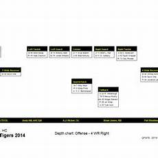 2014 Mizzou Football Depth Chart Mizzou Football Depth Charts Vs Sdsu 8 30 14 Rock M Nation