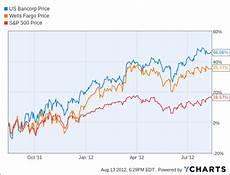 Wells Fargo Bank Stock Chart Buffett S Other Bank Stock How U S Bancorp Outperforms