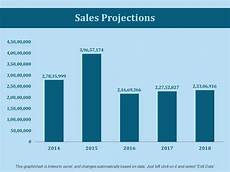 Sales Projections Sales Projections Ppt Slides Template Presentation