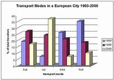 Ielts Graphs And Charts Model Ielts Bar Chart