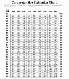 Carb Main Jet Size Chart What Size Carb Should I Run On My Engine
