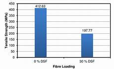 Average Strength Chart Bar Chart Of Kdsfphc Tensile Strength Based On Average Of