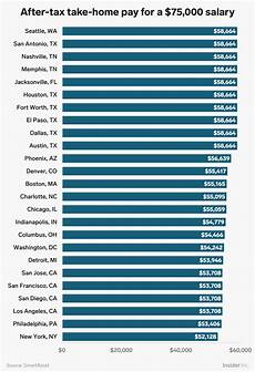 Take Home Pay Calculator Illinois How Much Money You Take Home From A 75 000 Salary After