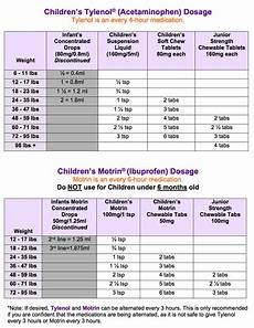 Dosage Chart For Infant Reliever Tylenol And Motrin Dosage Chart In 2020 Fever Chart