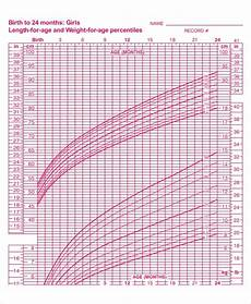Toddler Girl Growth Chart 7 Baby Girl Growth Chart Templates Sample Example