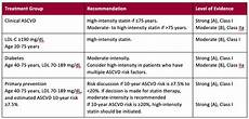 Statin Lipophilicity Chart Pharmacy Integration Insights Issue No 4 Uchealth